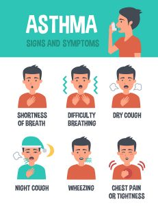 asthma care signs and symptoms